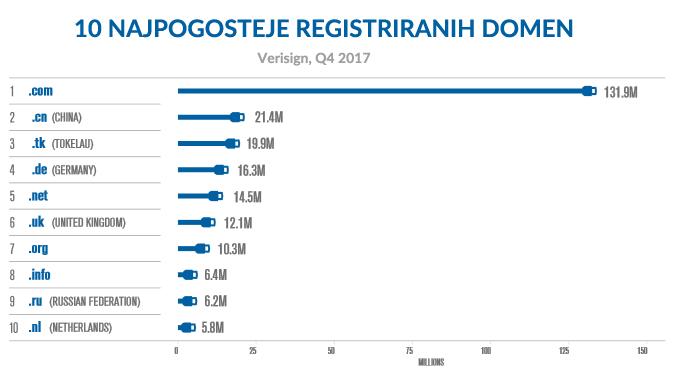 Najpogosteje registrirane domene